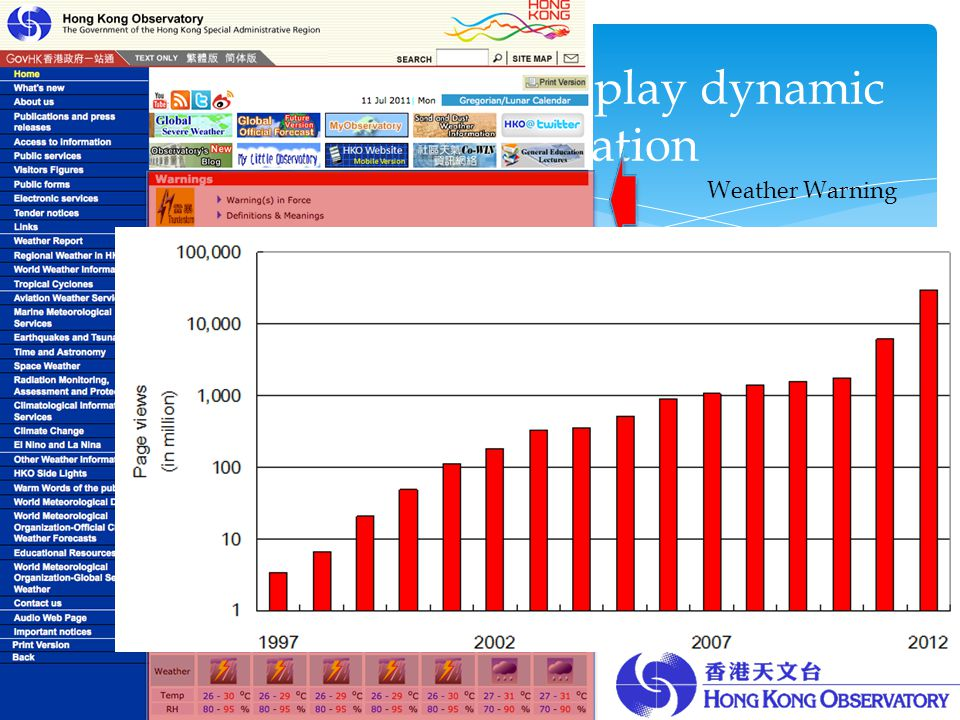 Develop a website to display dynamic weather information Weather Warning Weather Forecast Current Weather