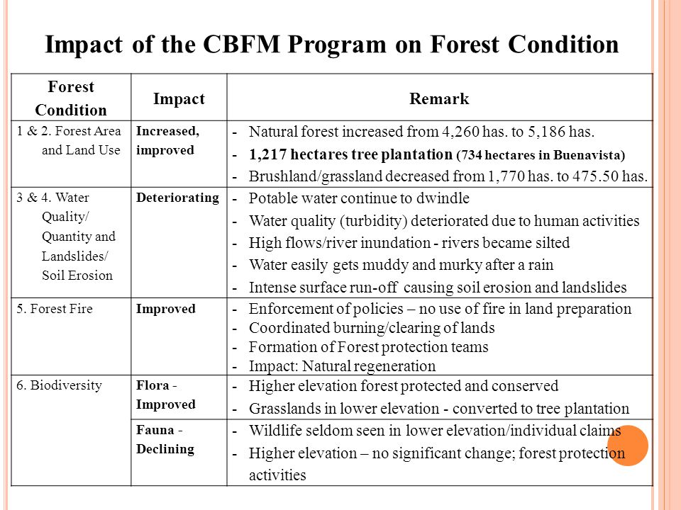 Impact of the CBFM Program on Forest Condition Forest Condition ImpactRemark 1 & 2.