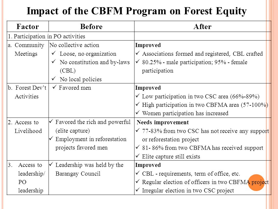 Impact of the CBFM Program on Forest Equity FactorBeforeAfter 1.