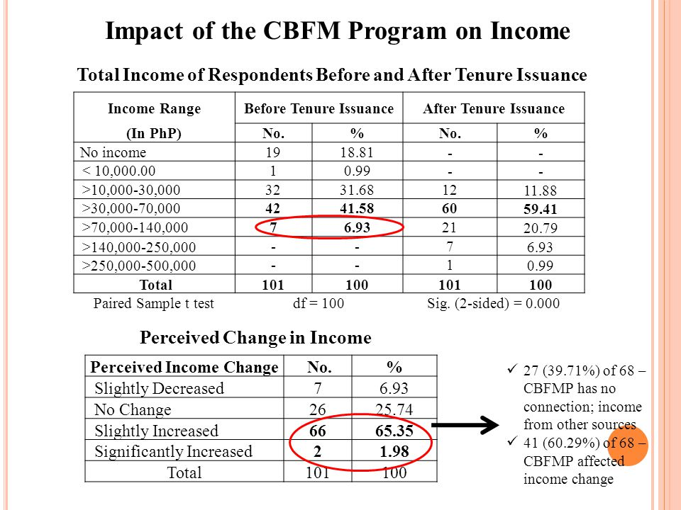 Barangay Average Family size Approximate Income of Respondents in 2009 (In PhP) AnnualMonthly Baresbes CSC5.061,295.225,107.90 Maddiangat CSC4.3991,855.227,654.60 Bansing CBFMA4.2260,872.595,072.70 Buenavista CBFMA4.7455,486.974,623.90 PhP84,205.00 - 2007 Annual per capita income required for a family of 5.