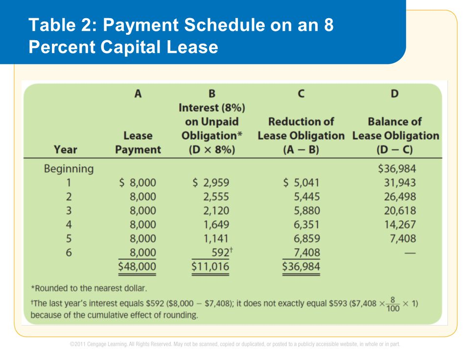 Table 2: Payment Schedule on an 8 Percent Capital Lease