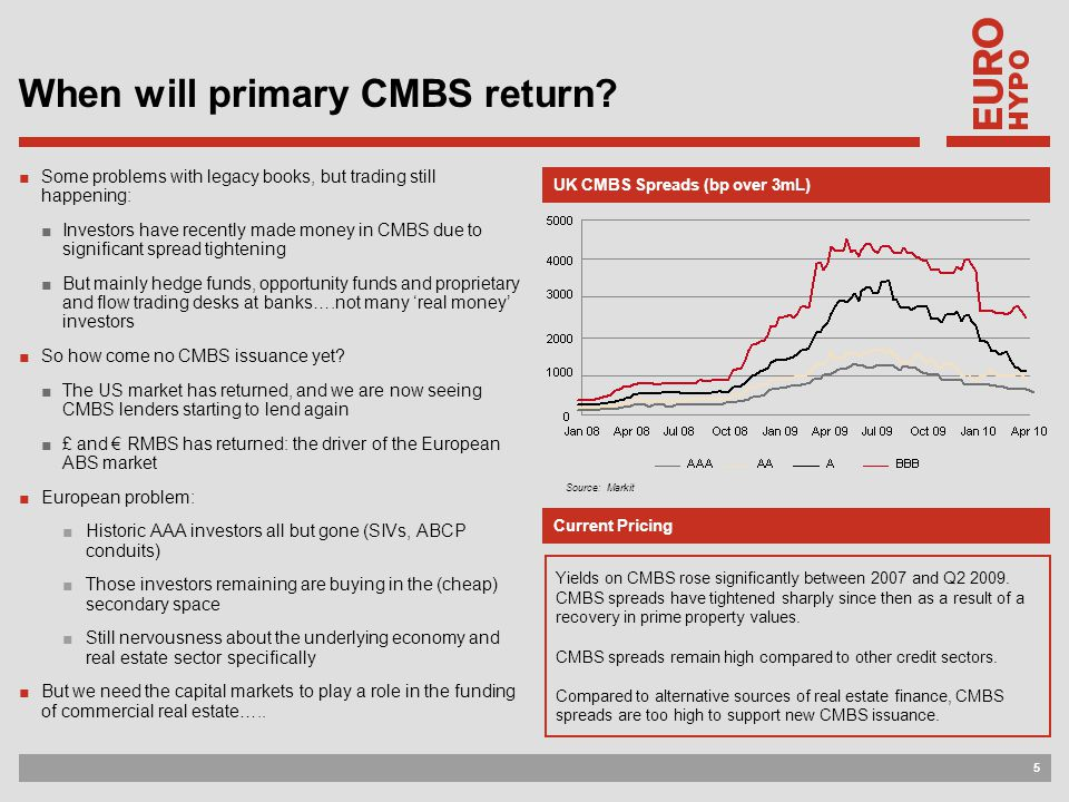 5 UK CMBS Spreads (bp over 3mL) When will primary CMBS return.