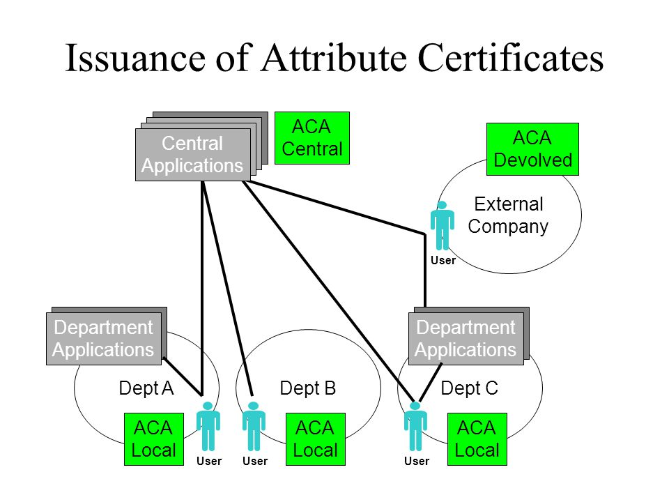 Dept CDept A Issuance of Attribute Certificates Central Applications Central Applications Central Applications Central Applications Department Applications Central Applications Department Applications Dept B External Company ACA Central ACA Local ACA Local ACA Local ACA Devolved User Central Applications