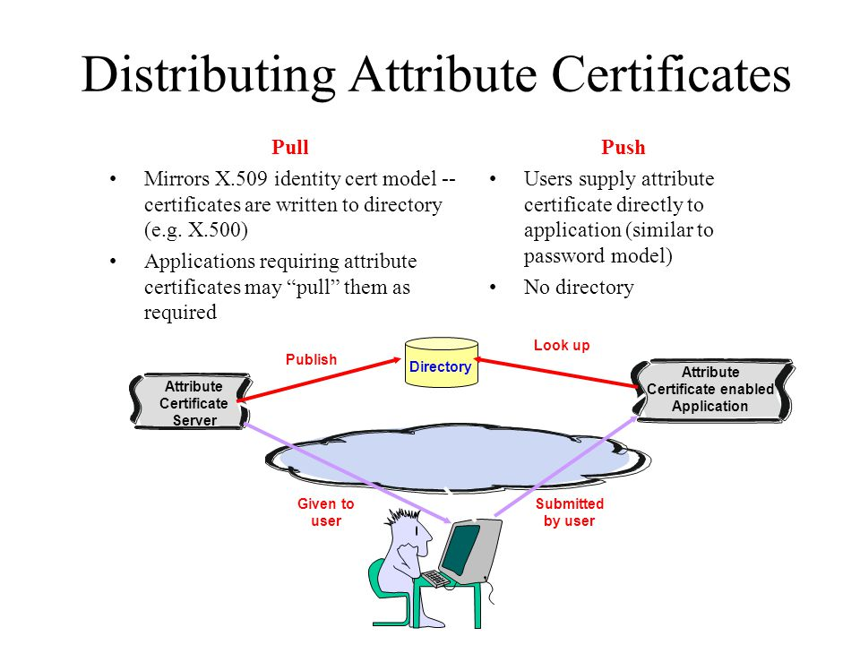 Distributing Attribute Certificates Pull Mirrors X.509 identity cert model -- certificates are written to directory (e.g. X.500) Applications requirin