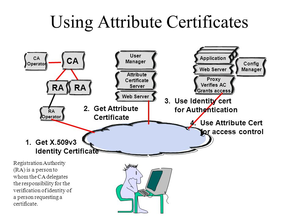 Using Attribute Certificates CA RA CA Operator RA Operator Web Server Attribute Certificate Server User Manager Web Server Proxy Verifies AC Grants ac