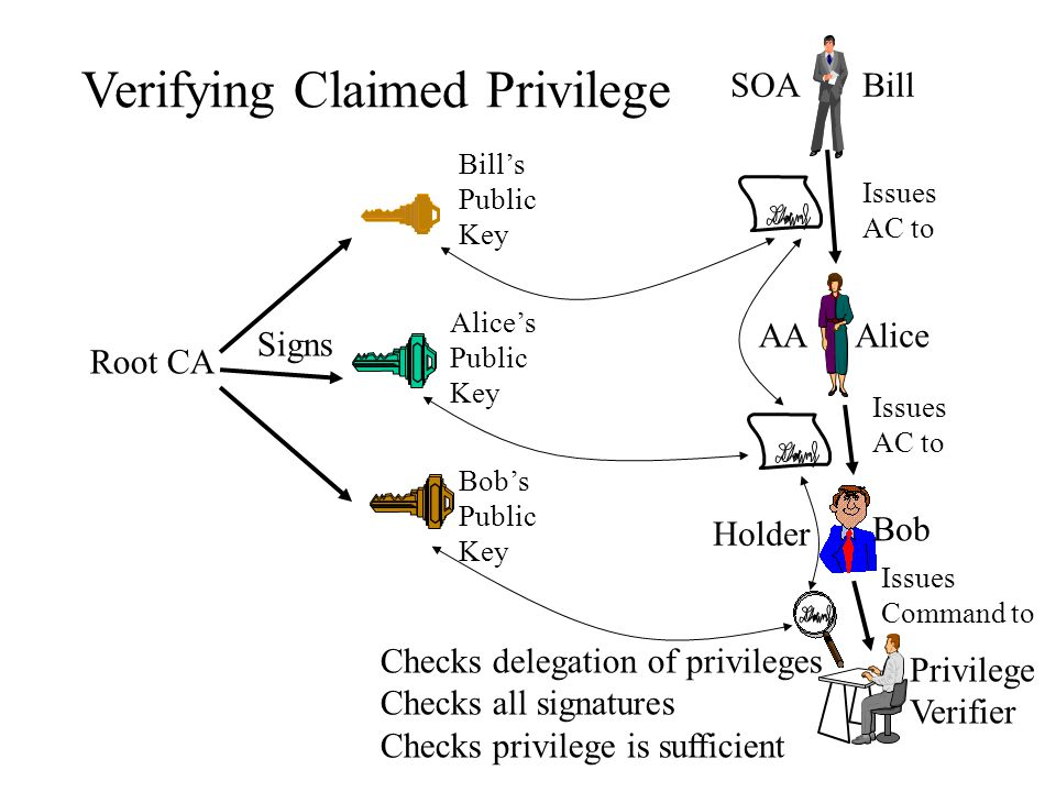 Verifying Claimed Privilege Privilege Verifier Bill Alice Bob SOA AA Holder Root CA Signs Alice's Public Key Bill's Public Key Bob's Public Key Issues