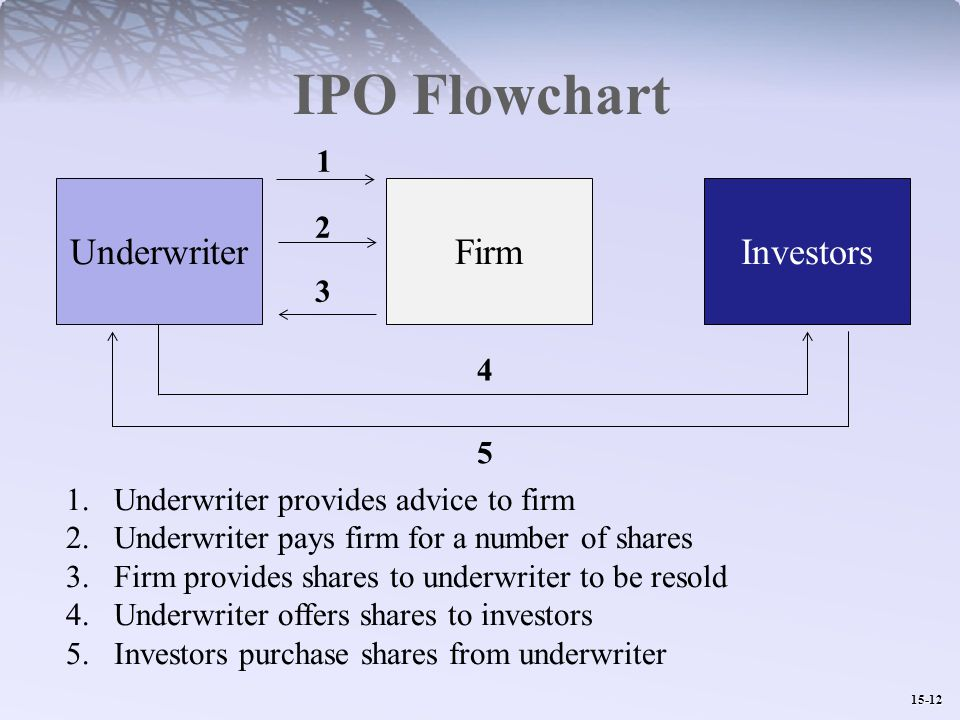 15-12 IPO Flowchart InvestorsFirmUnderwriter Underwriter provides advice to firm 2.Underwriter pays firm for a number of shares 3.Firm provides shares to underwriter to be resold 4.Underwriter offers shares to investors 5.Investors purchase shares from underwriter