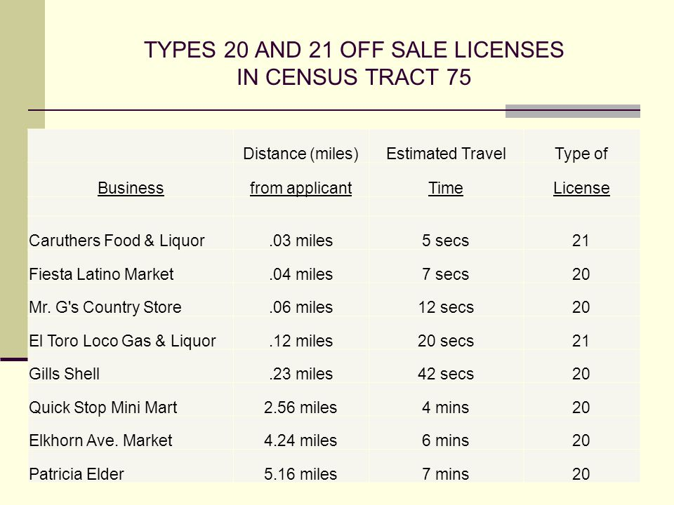 TYPES 20 AND 21 OFF SALE LICENSES IN CENSUS TRACT 75 Caruthers Food & LiquorCaruthers Food & Liquor ElToro Loco Gas & Liquor Gills ShellElToro Loco Gas & Liquor Gills Shell Quick Stop MiniMartQuick Stop MiniMart Elkhorn Ave.MarketElkhorn Ave.Market Patricia ElderPatricia Elder Distance (miles)Estimated TravelType of Businessfrom applicantTimeLicense Caruthers Food & Liquor.03 miles5 secs21 Fiesta Latino Market.04 miles7 secs20 Mr.
