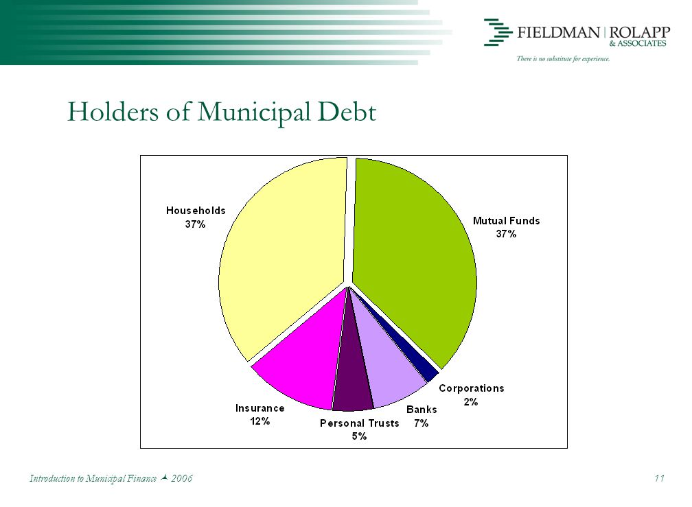 Introduction to Municipal Finance 2006 11 Holders of Municipal Debt