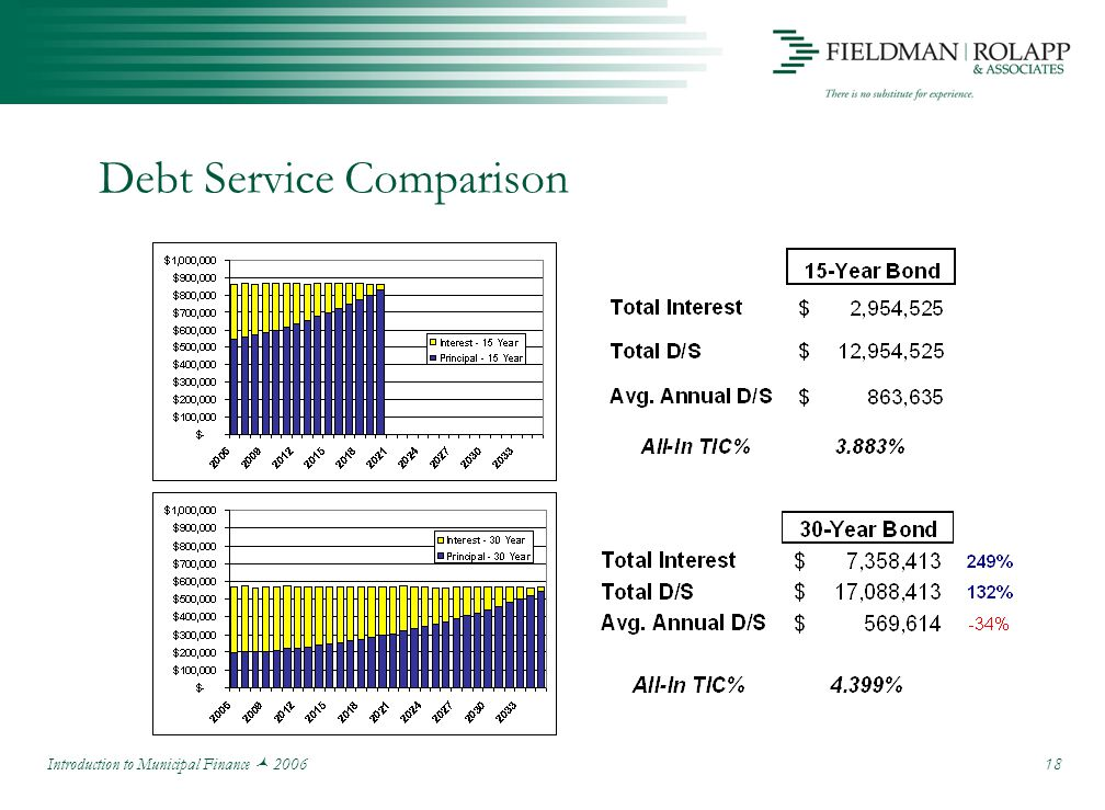 Introduction to Municipal Finance 2006 18 Debt Service Comparison