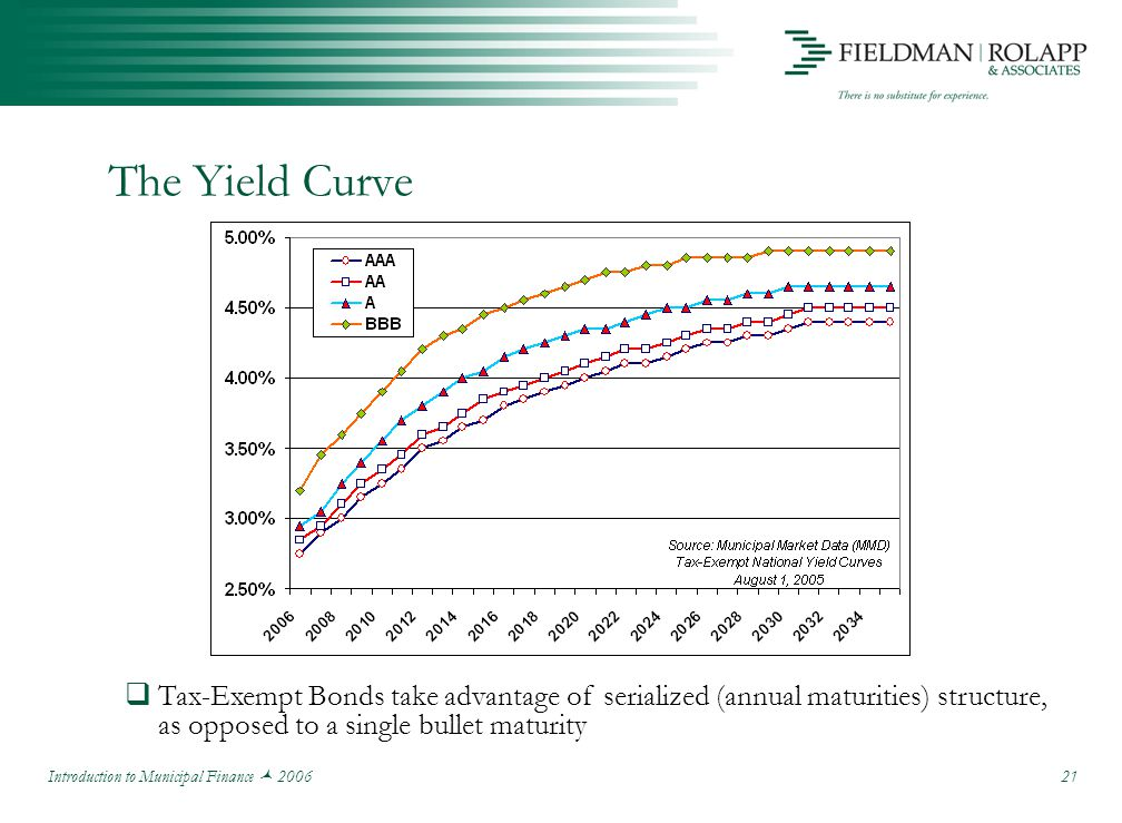 Introduction to Municipal Finance 2006 21 The Yield Curve  Tax-Exempt Bonds take advantage of serialized (annual maturities) structure, as opposed to a single bullet maturity