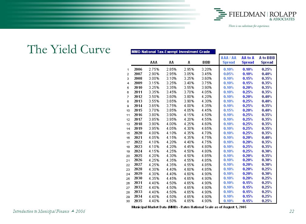 Introduction to Municipal Finance 2006 22 The Yield Curve