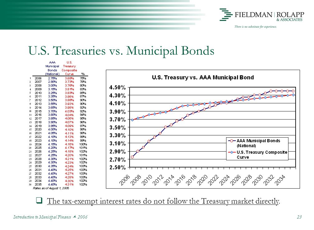 Introduction to Municipal Finance 2006 23 U.S. Treasuries vs.