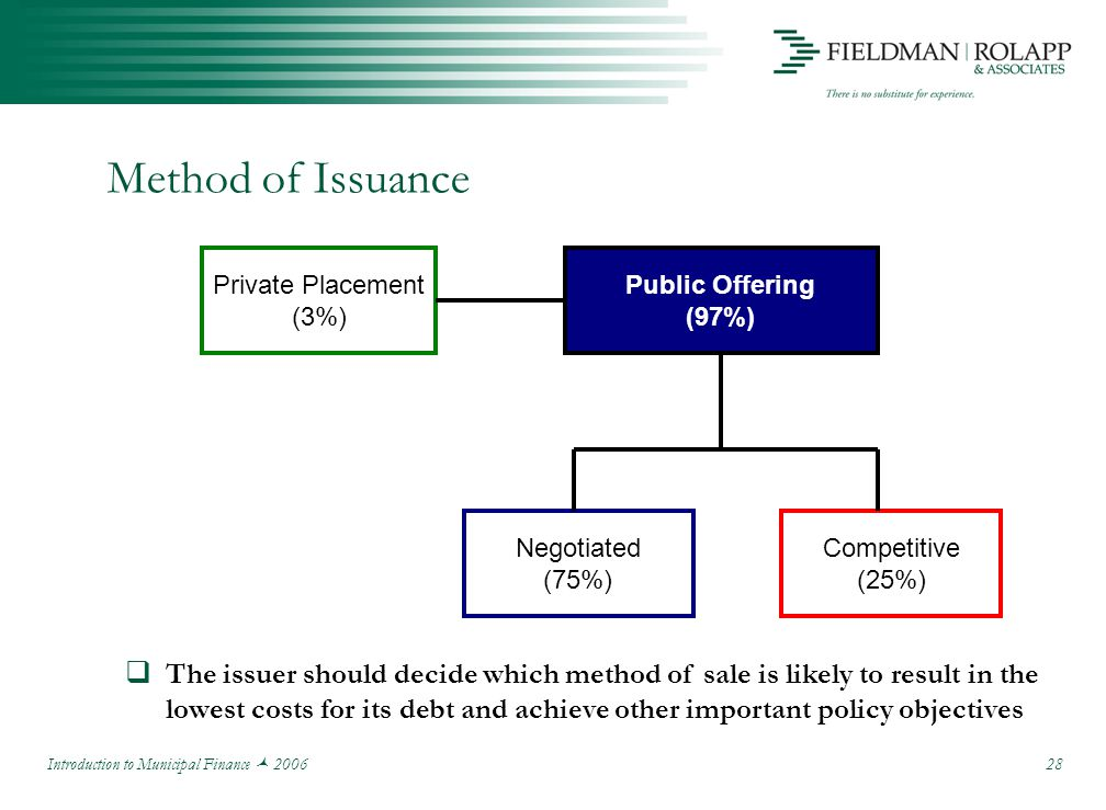 Introduction to Municipal Finance 2006 28 Method of Issuance Competitive (25%) Public Offering (97%) Private Placement (3%) Negotiated (75%)  The issuer should decide which method of sale is likely to result in the lowest costs for its debt and achieve other important policy objectives