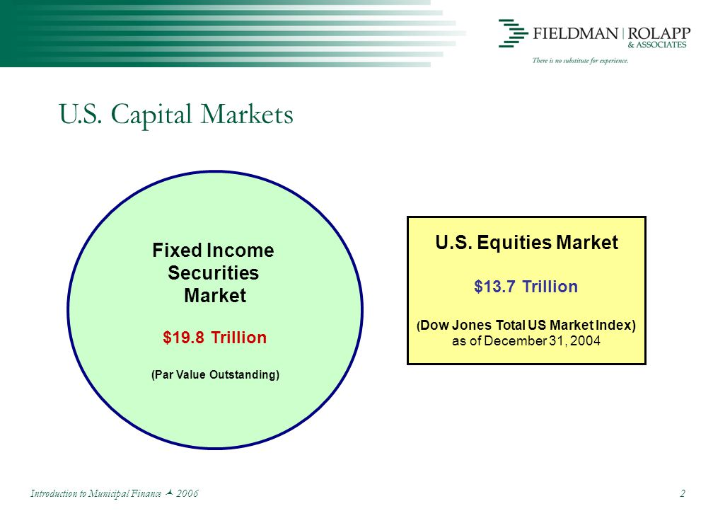Introduction to Municipal Finance 2006 2 U.S. Capital Markets U.S.