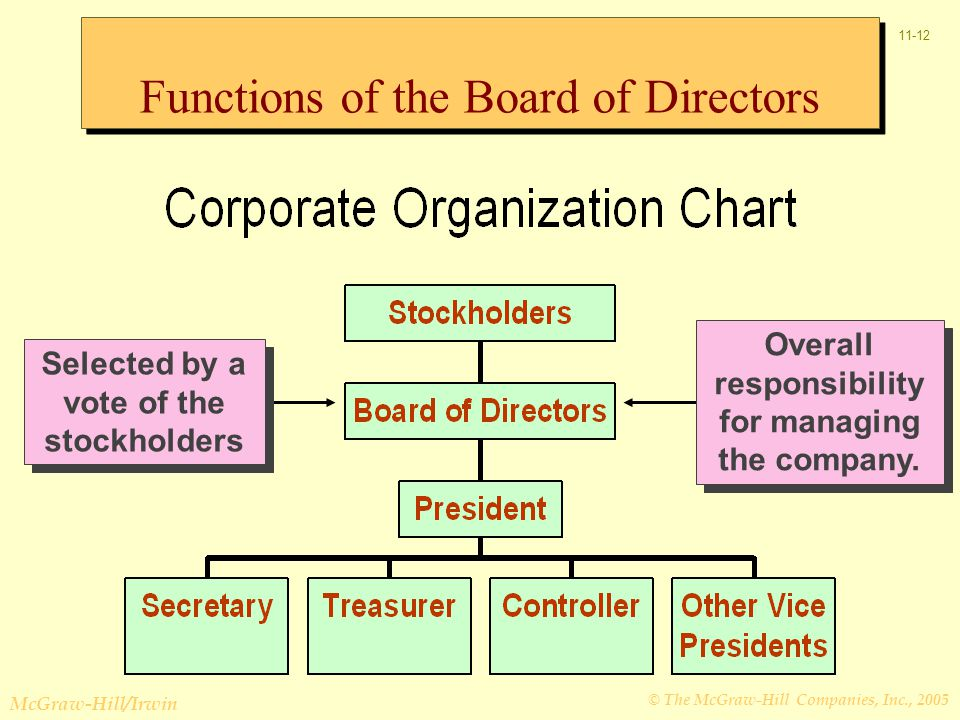 © The McGraw-Hill Companies, Inc., 2005 McGraw-Hill/Irwin 11-12 Overall responsibility for managing the company.