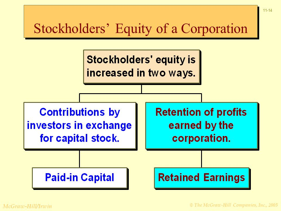 © The McGraw-Hill Companies, Inc., 2005 McGraw-Hill/Irwin 11-14 Stockholders' Equity of a Corporation