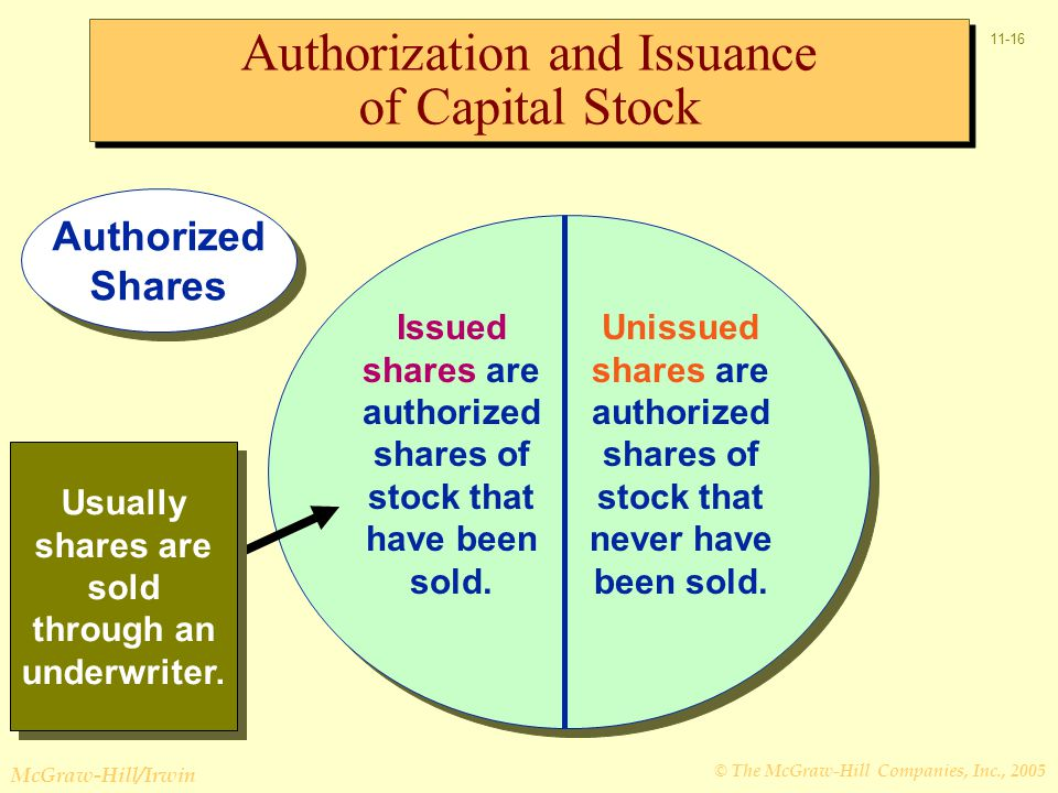 © The McGraw-Hill Companies, Inc., 2005 McGraw-Hill/Irwin 11-16 Issued shares are authorized shares of stock that have been sold.
