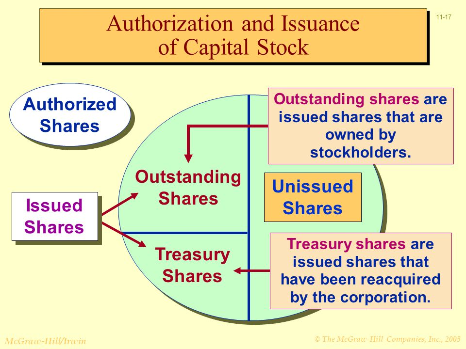 © The McGraw-Hill Companies, Inc., 2005 McGraw-Hill/Irwin 11-17 Unissued Shares Treasury Shares Outstanding Shares Treasury shares are issued shares that have been reacquired by the corporation.