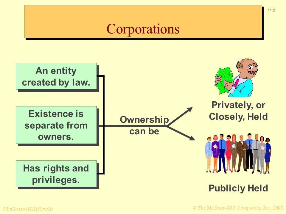 © The McGraw-Hill Companies, Inc., 2005 McGraw-Hill/Irwin 11-2 Existence is separate from owners.