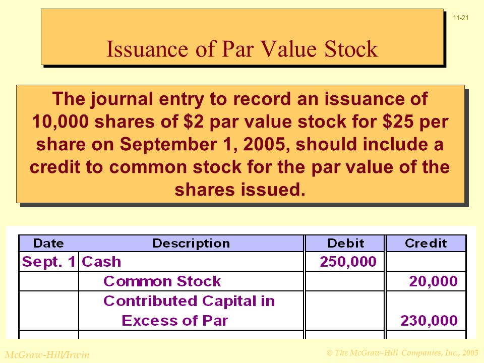 © The McGraw-Hill Companies, Inc., 2005 McGraw-Hill/Irwin 11-21 The journal entry to record an issuance of 10,000 shares of $2 par value stock for $25 per share on September 1, 2005, should include a credit to common stock for the par value of the shares issued.