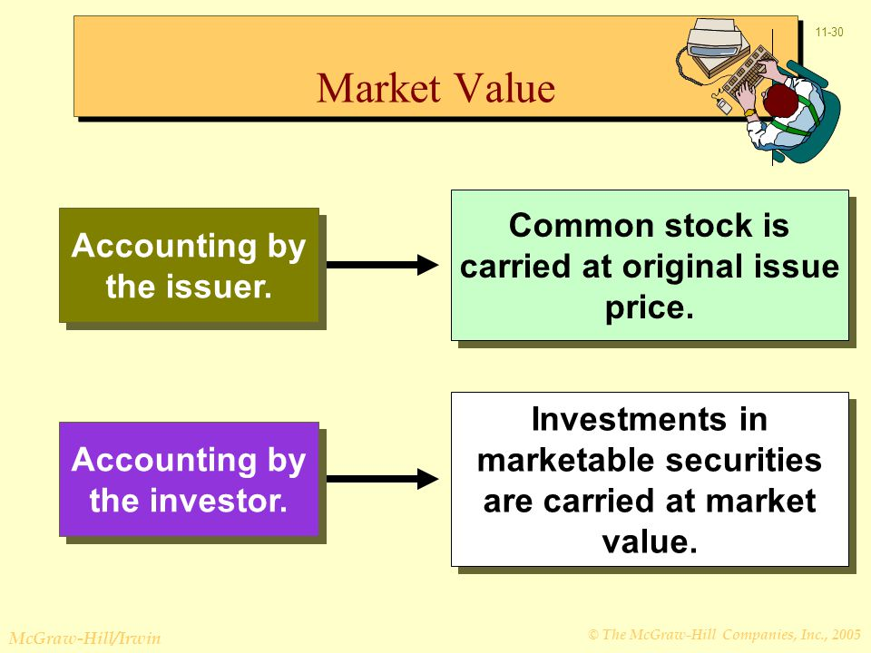 © The McGraw-Hill Companies, Inc., 2005 McGraw-Hill/Irwin 11-30 Accounting by the issuer.