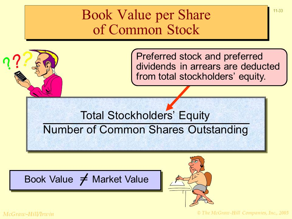 © The McGraw-Hill Companies, Inc., 2005 McGraw-Hill/Irwin 11-33 Book Value per Share of Common Stock Total Stockholders' Equity Number of Common Shares Outstanding Preferred stock and preferred dividends in arrears are deducted from total stockholders' equity.