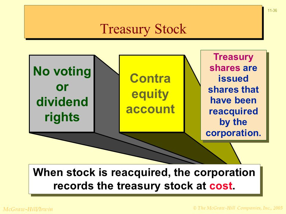 © The McGraw-Hill Companies, Inc., 2005 McGraw-Hill/Irwin 11-36 No voting or dividend rights Contra equity account When stock is reacquired, the corpo