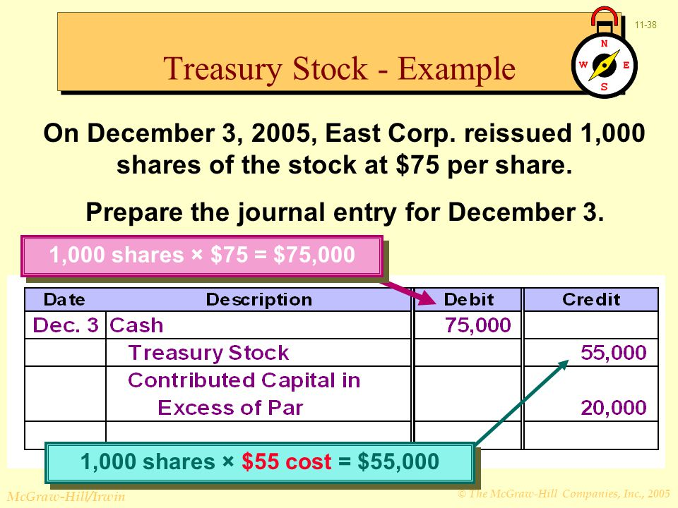 © The McGraw-Hill Companies, Inc., 2005 McGraw-Hill/Irwin 11-38 On December 3, 2005, East Corp. reissued 1,000 shares of the stock at $75 per share. P