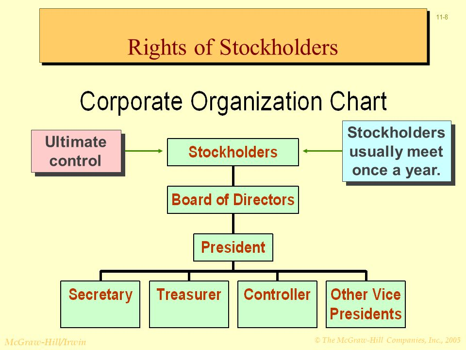 © The McGraw-Hill Companies, Inc., 2005 McGraw-Hill/Irwin 11-9 Ultimate control Stockholders usually meet once a year.