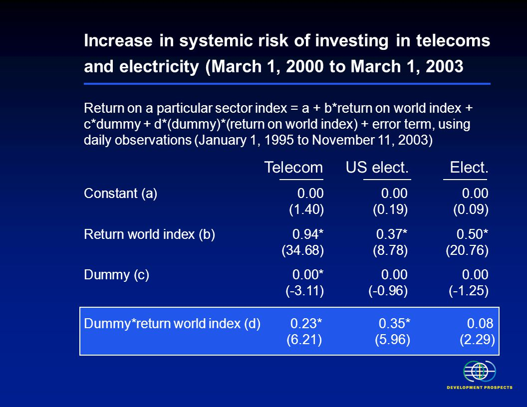 Increase in systemic risk of investing in telecoms and electricity (March 1, 2000 to March 1, 2003 Return on a particular sector index = a + b*return