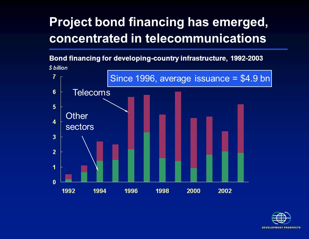 Project bond financing has emerged, concentrated in telecommunications Bond financing for developing-country infrastructure, 1992-2003 $ billion Telecoms Other sectors Since 1996, average issuance = $4.9 bn