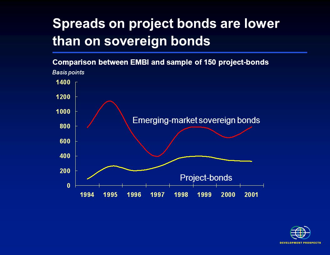 Spreads on project bonds are lower than on sovereign bonds Comparison between EMBI and sample of 150 project-bonds Basis points Emerging-market sovereign bonds Project-bonds