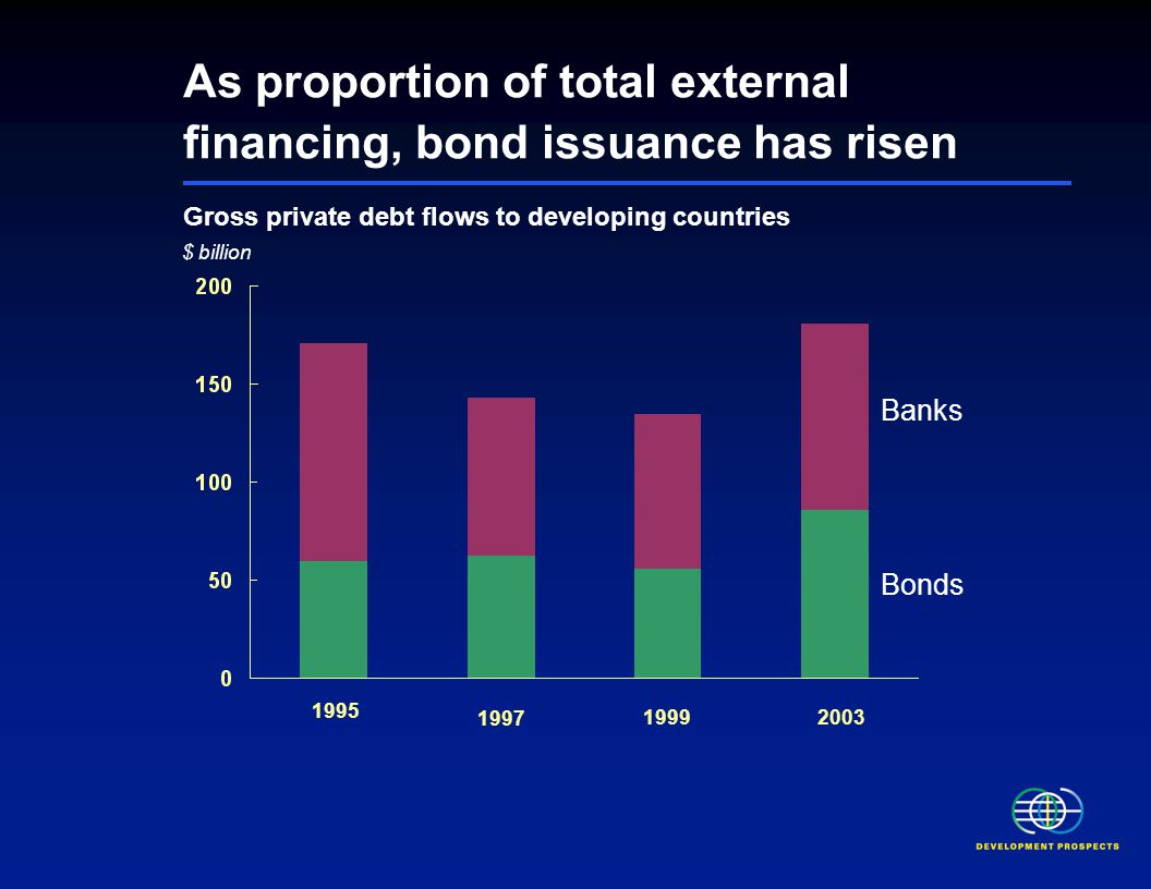 As proportion of total external financing, bond issuance has risen Gross private debt flows to developing countries $ billion Banks Bonds 1995 1997 19992003