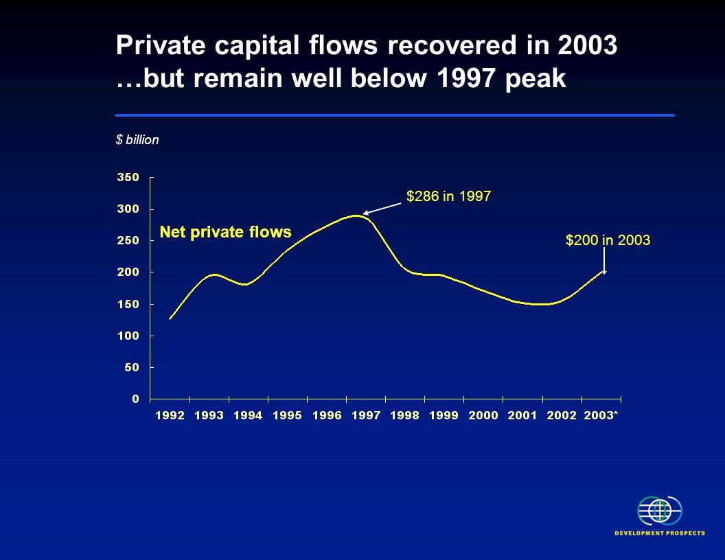 $ billion Over longer-term, rotation from debt to equity Net equity flows Net debt flows