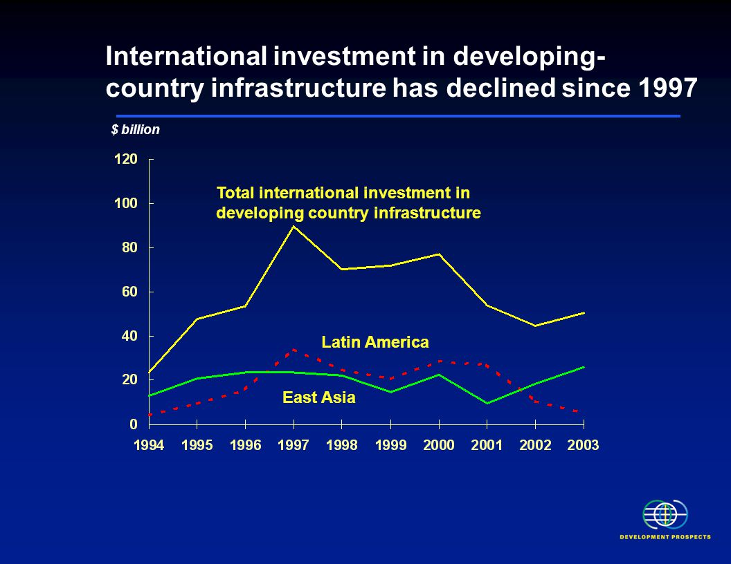 International investment in developing- country infrastructure has declined since 1997 $ billion Total international investment in developing country