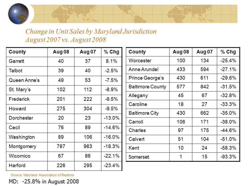 Change in Unit Sales by Maryland Jurisdiction August 2007 vs.