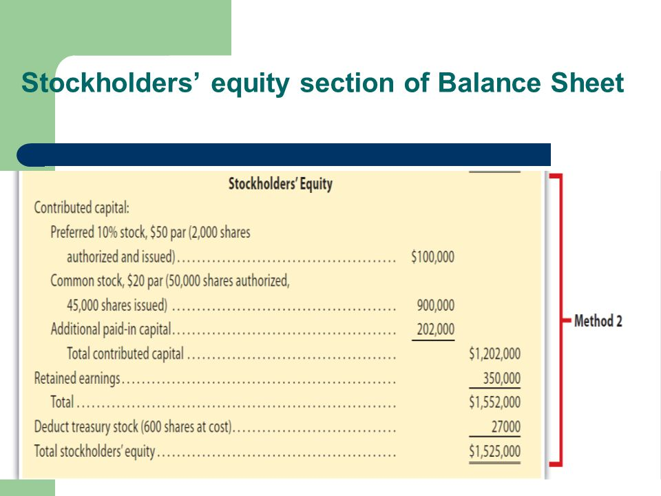 Stockholders' equity section of Balance Sheet Contributed Capital Preferred Stock, %, par, # of sh auth., issued Common Stock, par, # of sh auth., iss