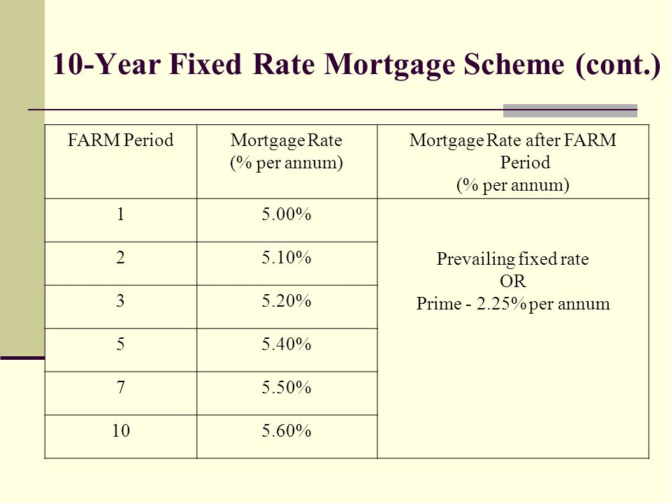 10-Year Fixed Rate Mortgage Scheme (cont.) FARM PeriodMortgage Rate (% per annum) Mortgage Rate after FARM Period (% per annum) 15.00% Prevailing fixed rate OR Prime - 2.25% per annum 25.10% 35.20% 55.40% 75.50% 105.60%