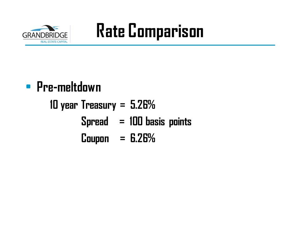 Rate Comparison Pre-meltdown 10 year Treasury = 5.26% Spread = 100 basis points Coupon = 6.26%