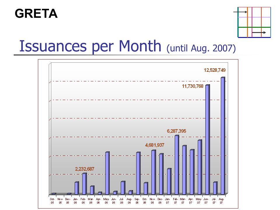 GRETA Issuances per Month (until Aug. 2007)
