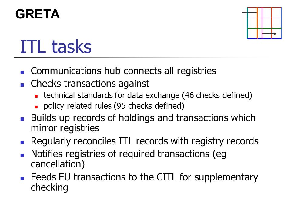 GRETA ITL tasks Communications hub connects all registries Checks transactions against technical standards for data exchange (46 checks defined) policy-related rules (95 checks defined) Builds up records of holdings and transactions which mirror registries Regularly reconciles ITL records with registry records Notifies registries of required transactions (eg cancellation) Feeds EU transactions to the CITL for supplementary checking