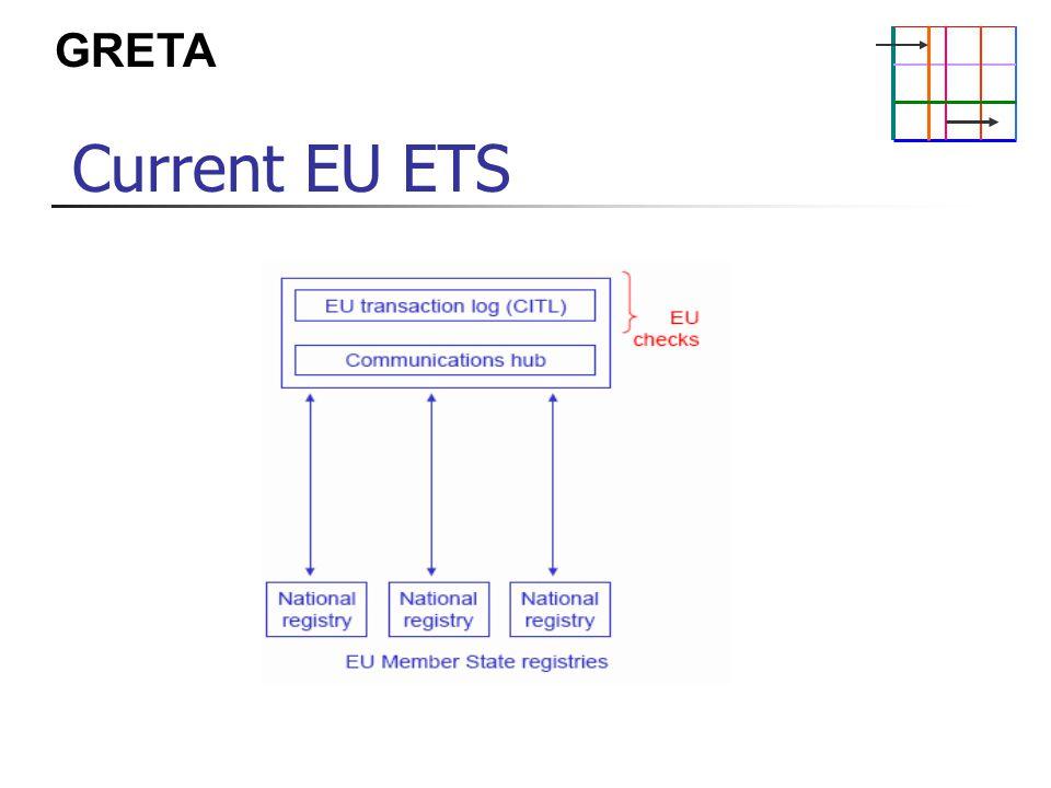 GRETA Current EU ETS
