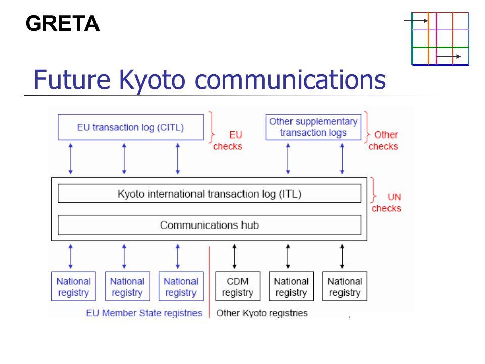 GRETA Future Kyoto communications
