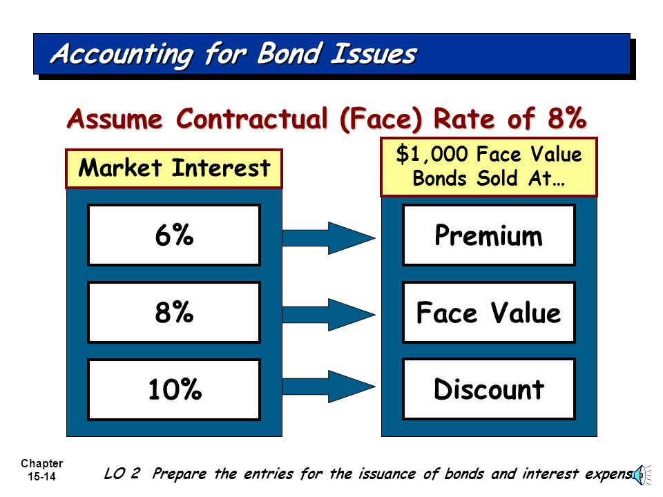 Chapter 15-13 The Real World Issuing bonds at a $ amount different from face value is quite common. (Meaning… a $1,000 bond does not always sell for $