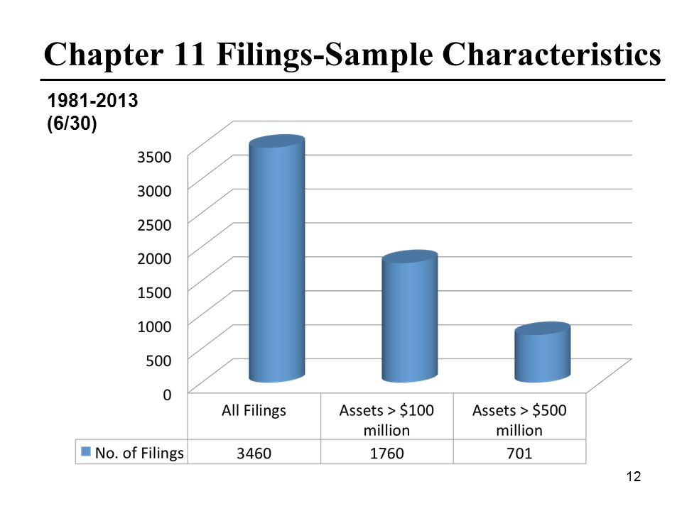 Chapter 11 Filings-Sample Characteristics 1981-2013 (6/30) 12