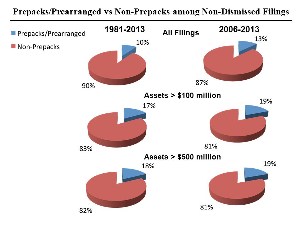 Prepacks/Prearranged vs Non-Prepacks among Non-Dismissed Filings All Filings Assets > $100 million Assets > $500 million 2006-20131981-2013