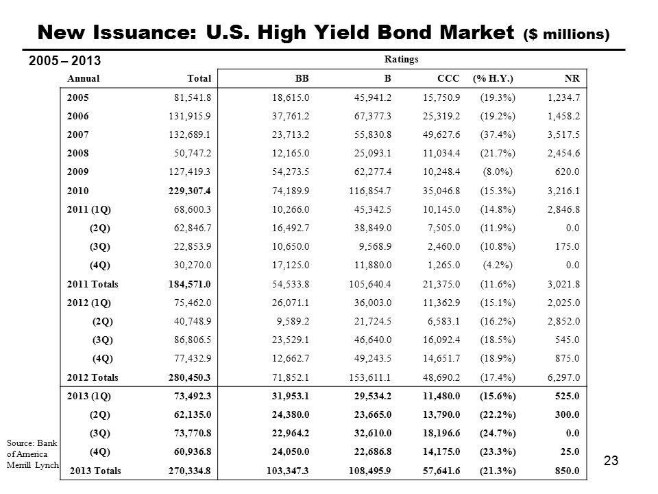 Source: Bank of America Merrill Lynch 2005 – 2013 New Issuance: U.S.