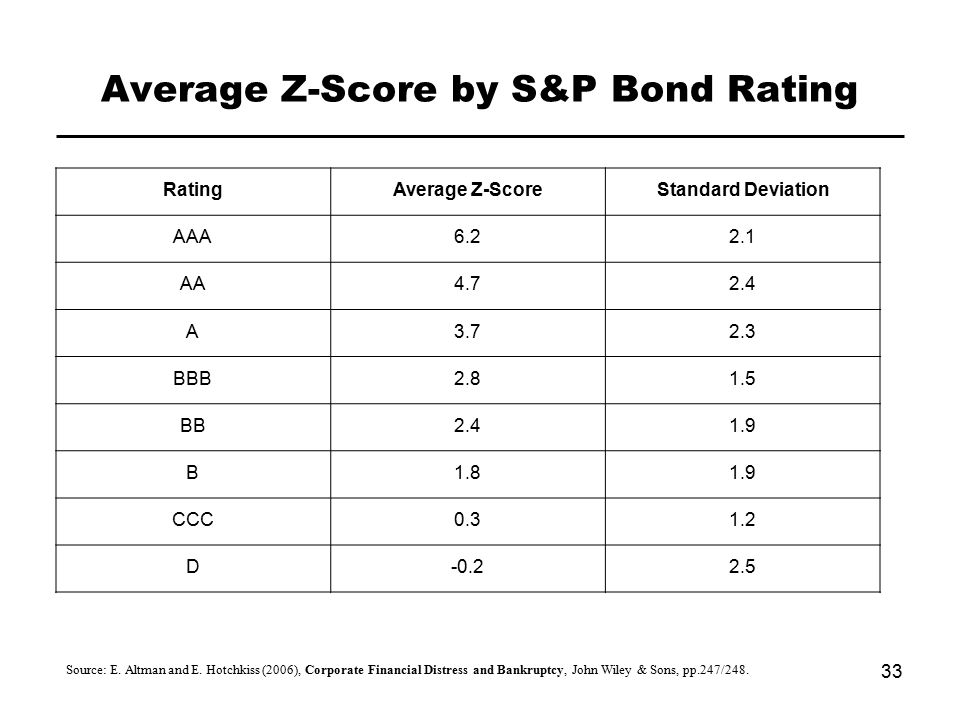 Average Z-Score by S&P Bond Rating 33 Source: E. Altman and E.