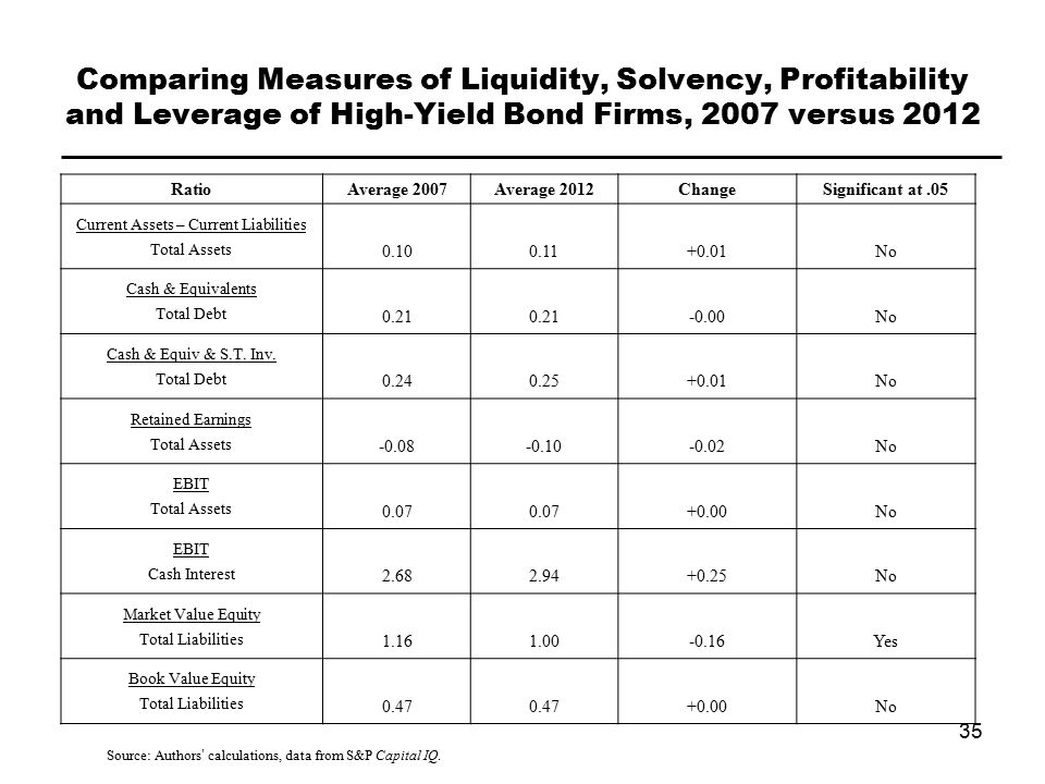 Comparing Measures of Liquidity, Solvency, Profitability and Leverage of High-Yield Bond Firms, 2007 versus 2012 35 Source: Authors' calculations, data from S&P Capital IQ.